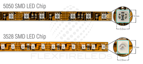 Understanding The Different Numbers Used In Led Strip