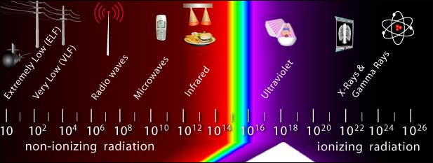 UV light electromagnetic spectrum